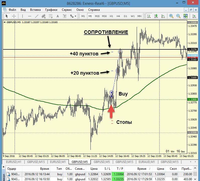 Торговля по стратегии Master-Trader