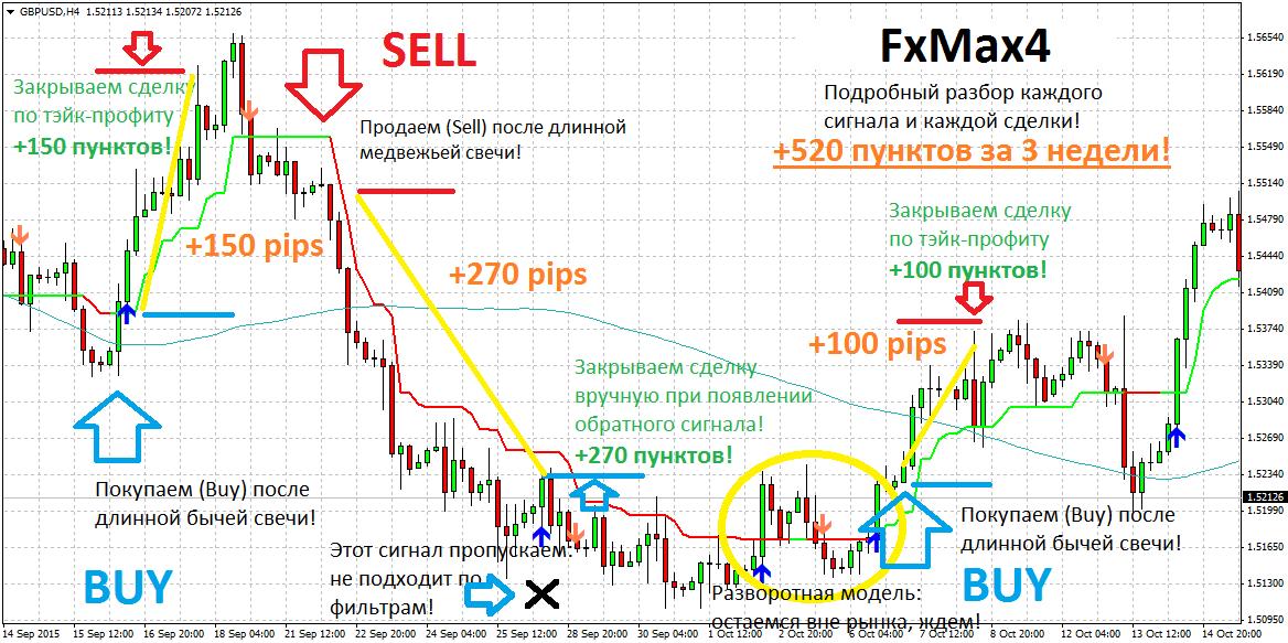 Торговля на форекс. Примеры сделок по стратегии FxMax4