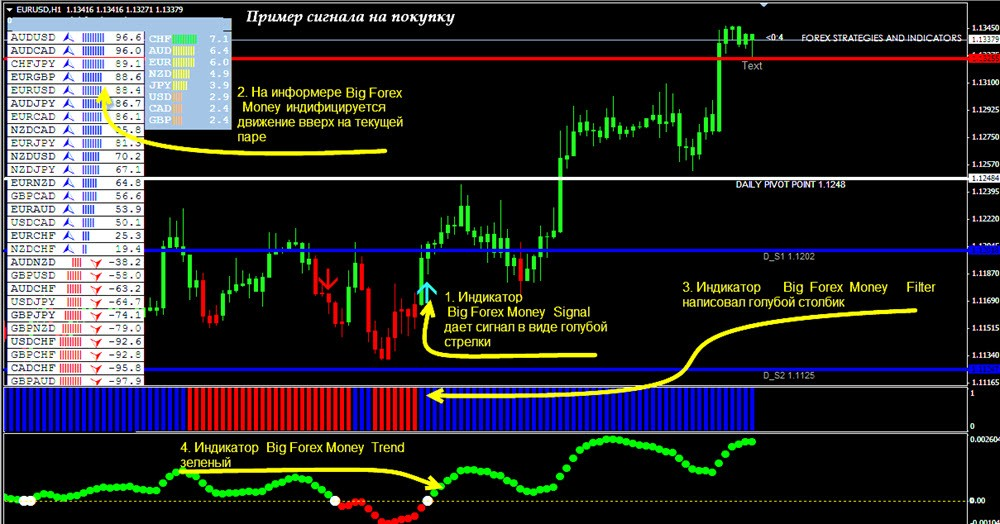 Скачать forex profit 2015 forex4you autochartist скачать