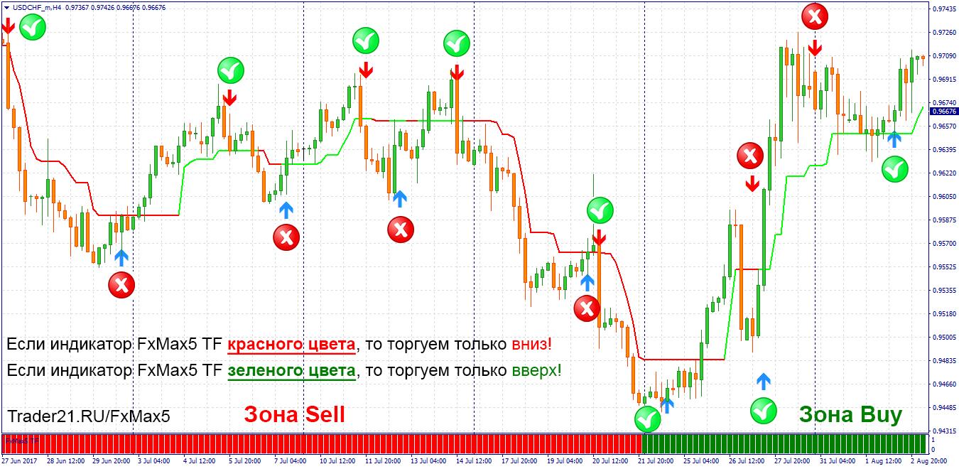 FXMAX5 прибыльная форекс стратегия!