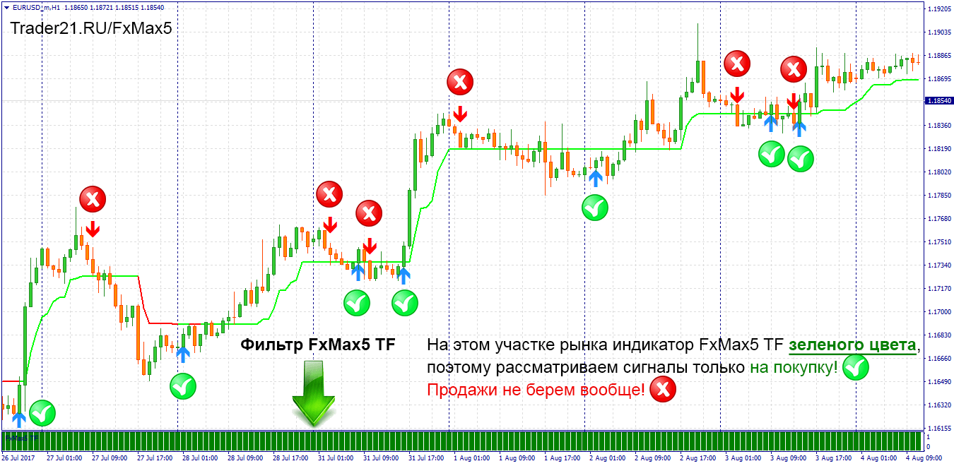 FXMAX5 форекс стратегия! Вход на buy!