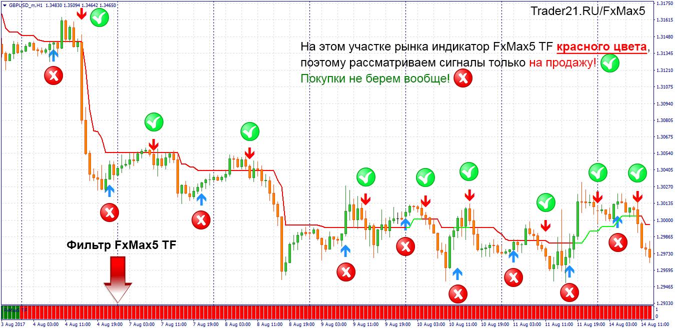 fxmax5 форекс стратегия!