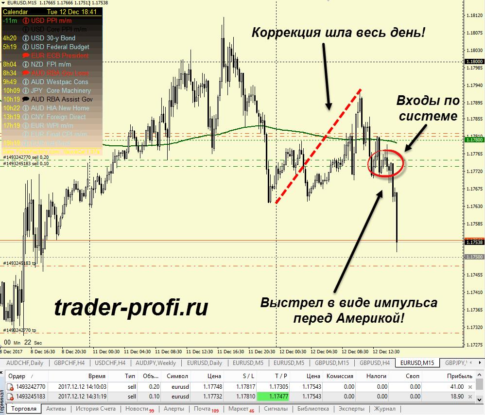 Стратегия форекс Master Trader