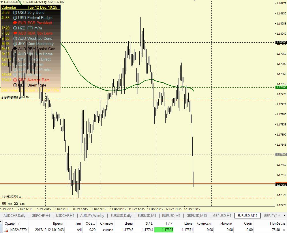 Стратегия Forex Master Trader. Точки входа!