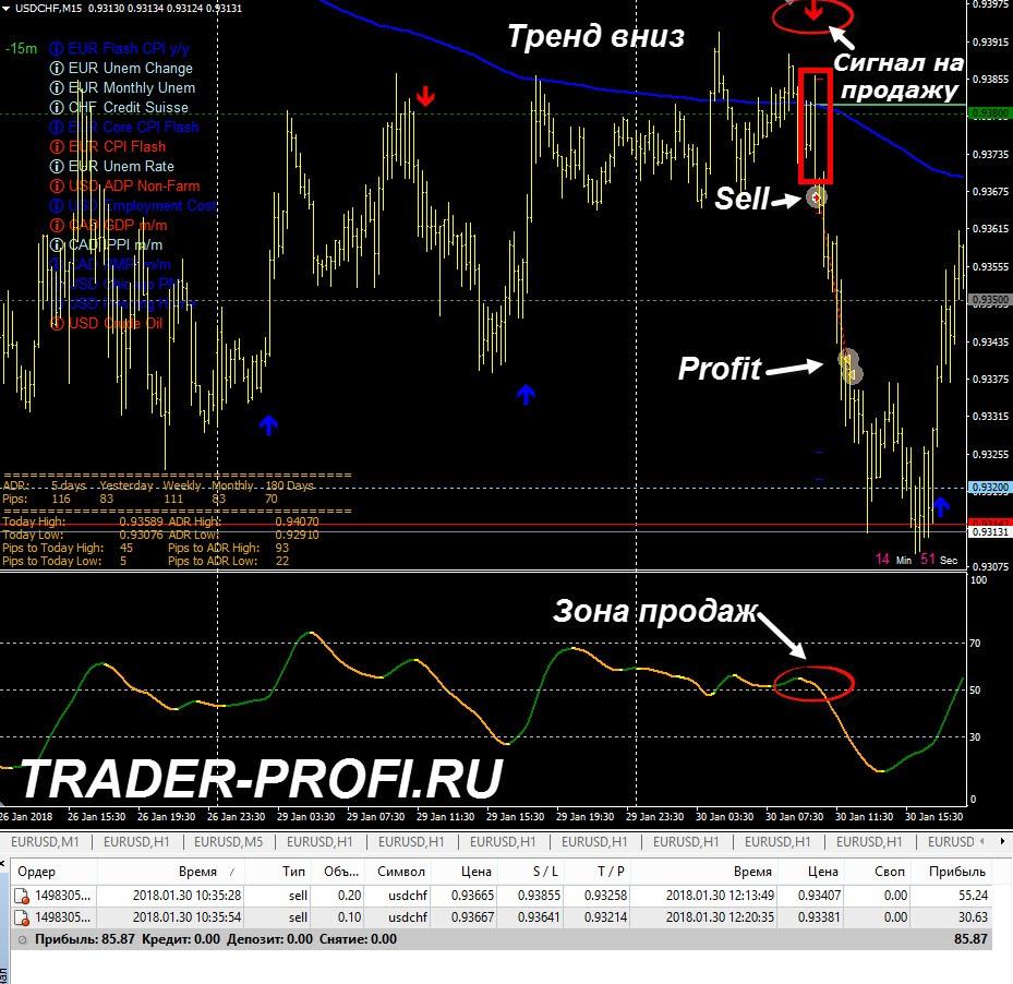 Форекс стратегия торговля внутри дня форекс экспресс-анализ