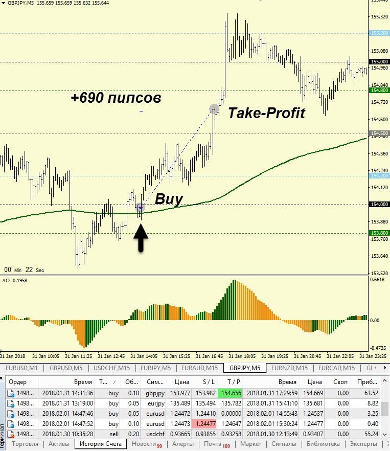 Торговая стратегия Master Trader! Сделка по GBPJPY!