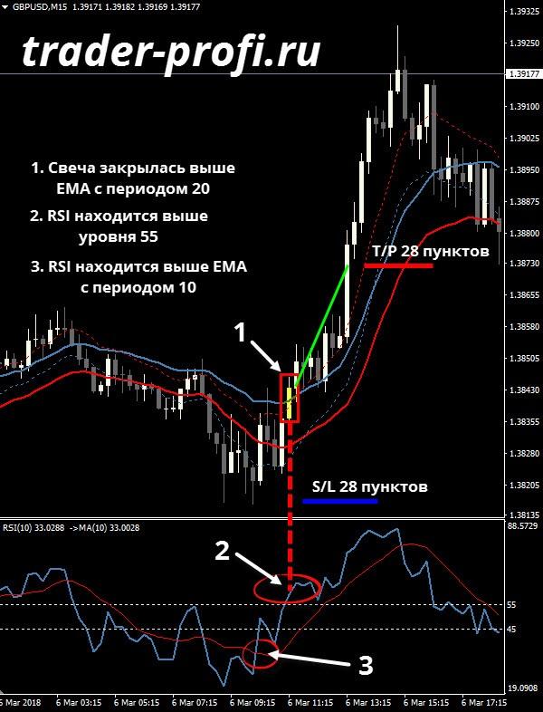 Стратегия Forex Power Pro вход на buy