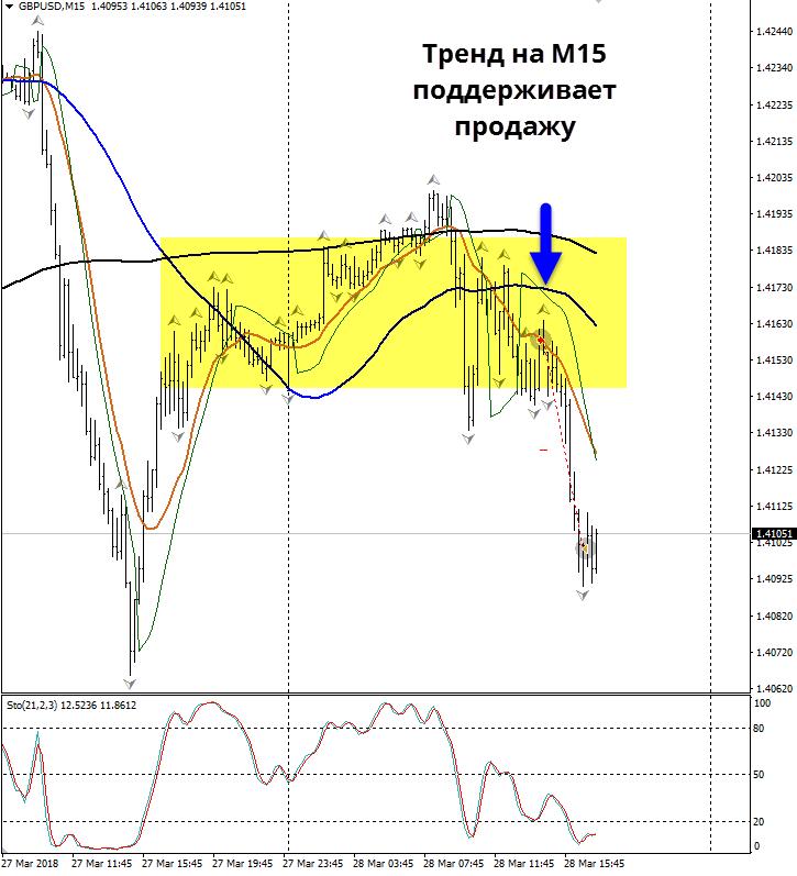 Форекс стратегия MTF - м15