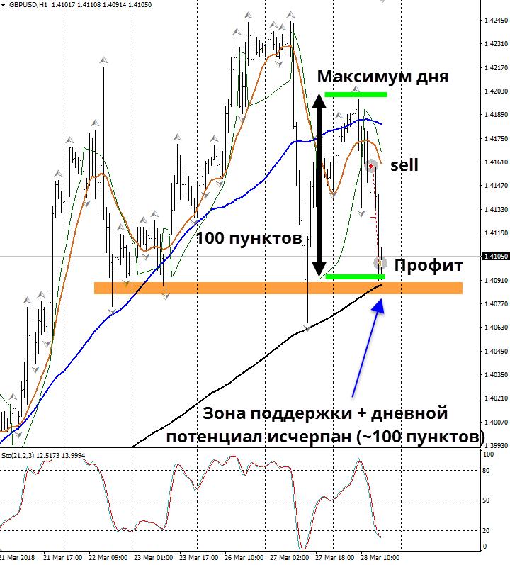 Форекс стратегия MTF - h1