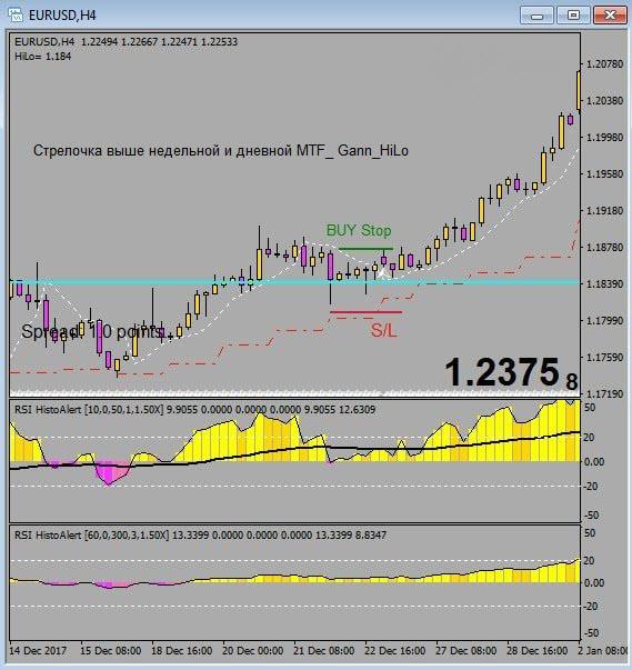 Стратегия Alpha Trader вход на покупку