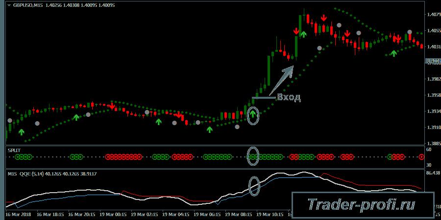 Форекс система Trend Split