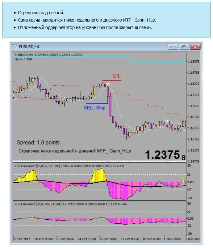 Форекс стратегия Alpha Trader вход на продажу