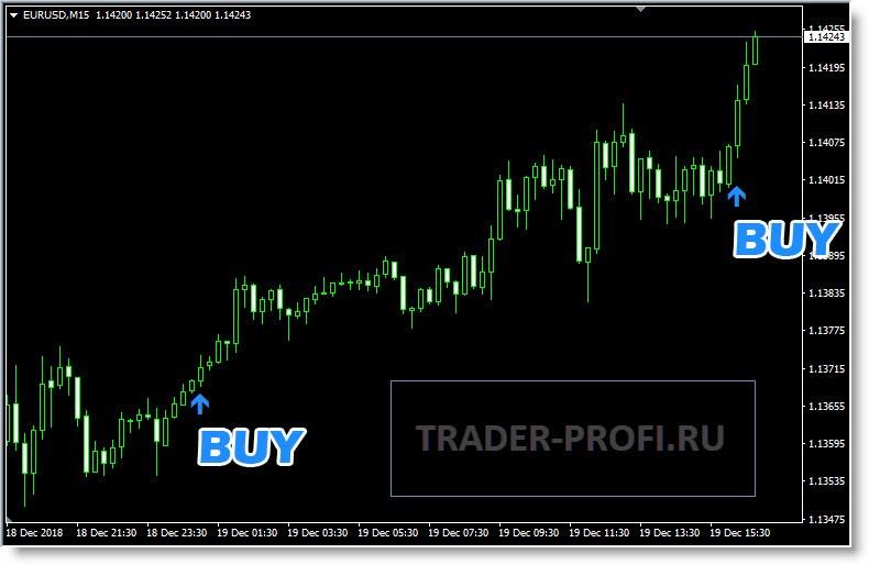 Индикатор форекс arrow signals