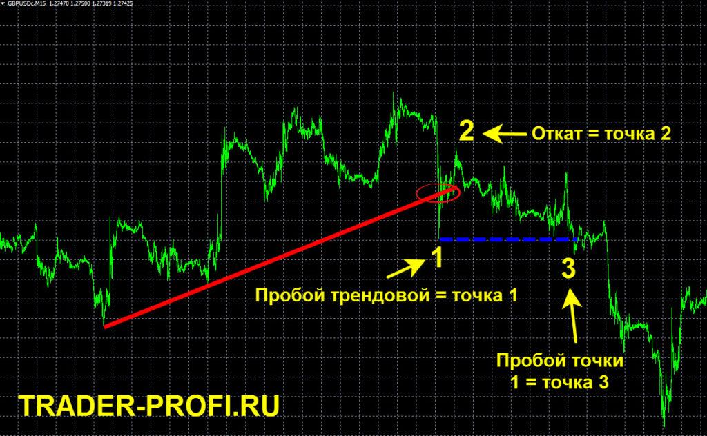 Разворот форекс Сперандео 1-2-3