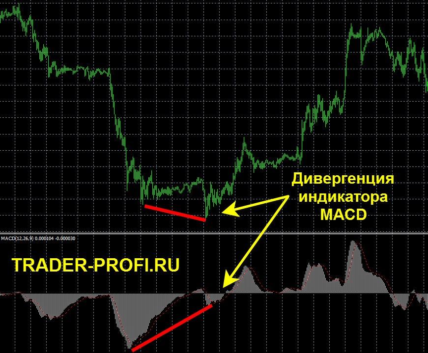 Разворот тренда forex по индикатору MACD