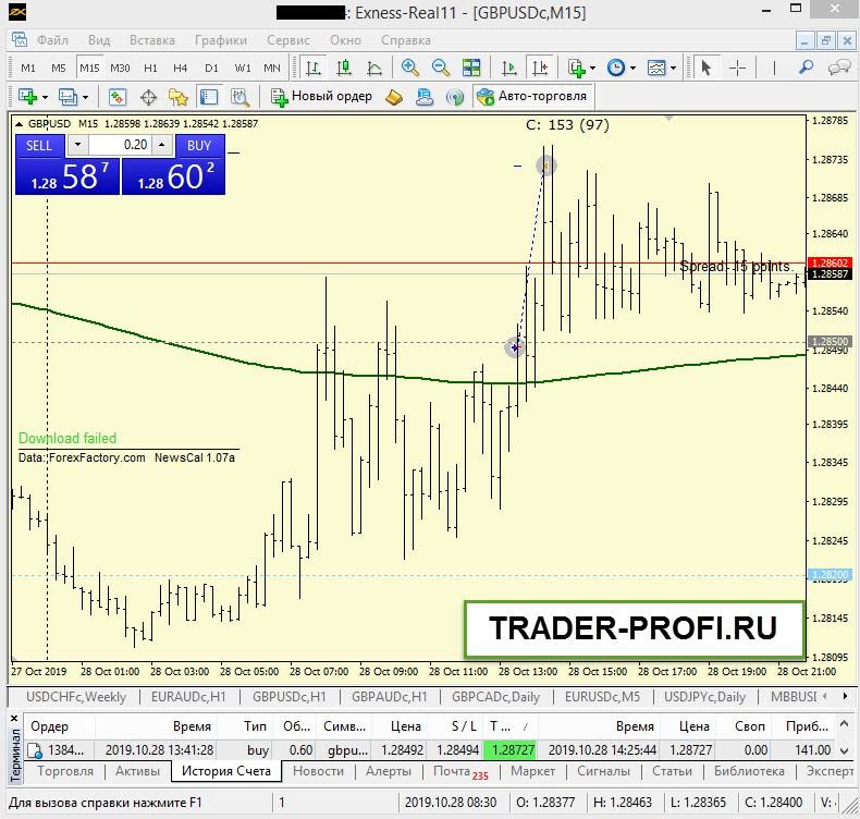 Торговля на форекс 29.10.19. Точка входа по стратегии