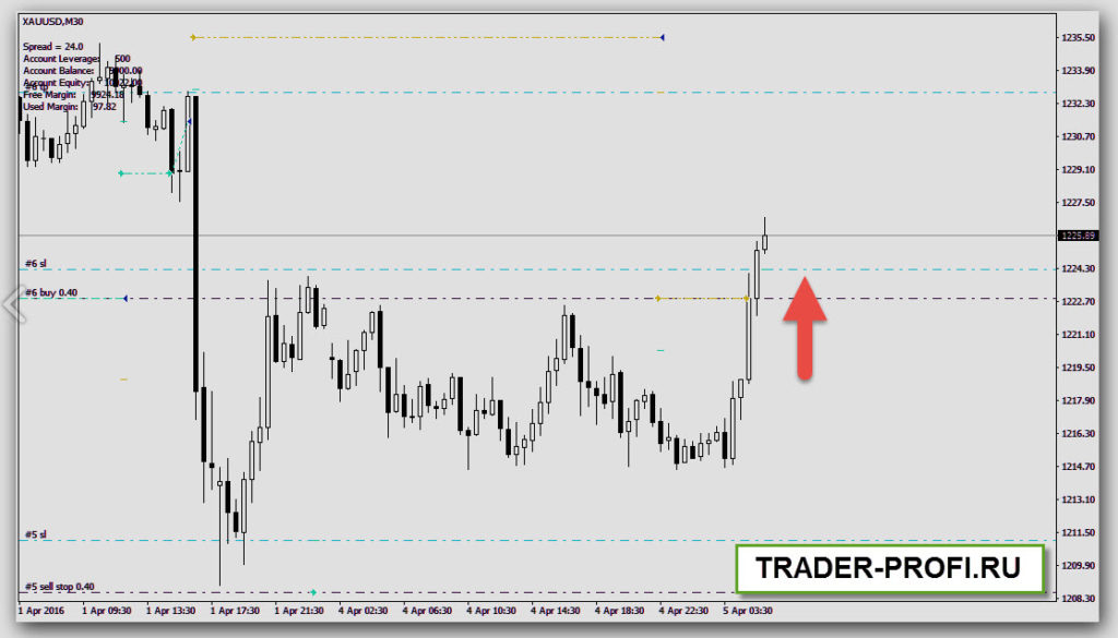 Стратегия торговли форекс советника Happy Gold