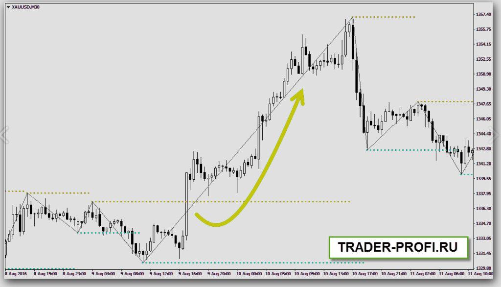 Стратегия торговли советника Happy Gold