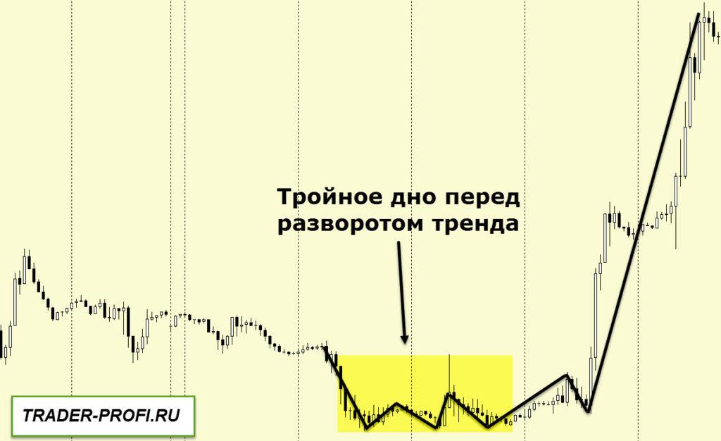графический анализ рынка! Фигура тройное дно!