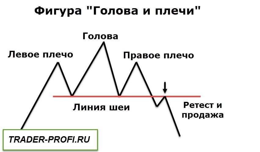 Графический анализ рынка! Голова и плечи!