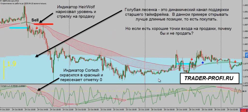 Прибыльная форекс стратегия HeirWolf2.0