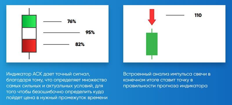 Индикатор для Бинарных опционов ASK!