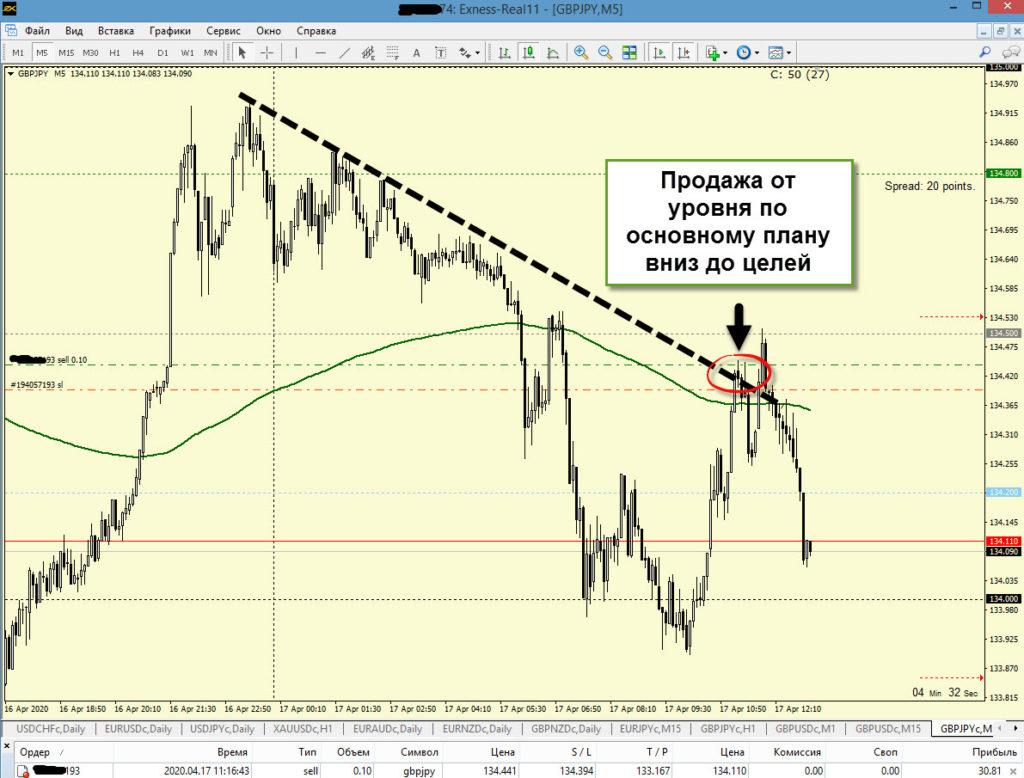 Точка входа по прибыльной форекс стратегии Master Trader