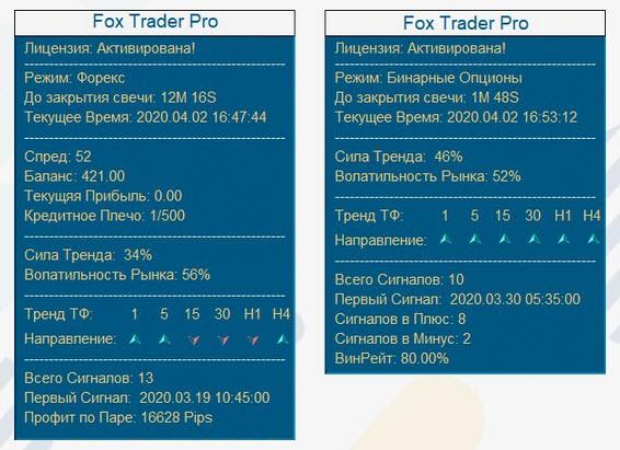 Индикатор Fox Trader Pro - умный информер