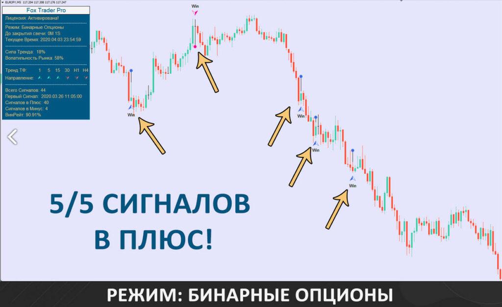 Сигналы Индикатора Fox Trader Pro - бинарные опционы