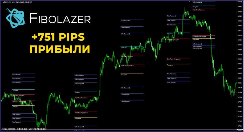 Форекс индикатор Fibolazer - примеры сделок