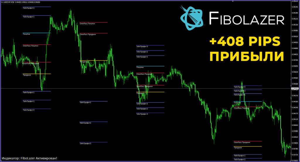 Форекс индикатор Fibolazer - примеры сделок!
