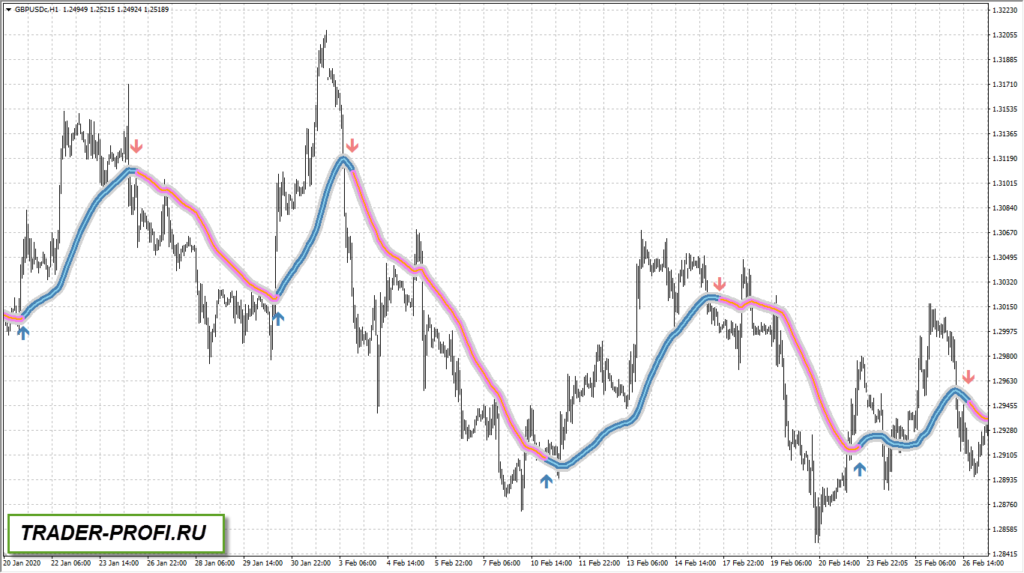 Индикатор форекс trend focus