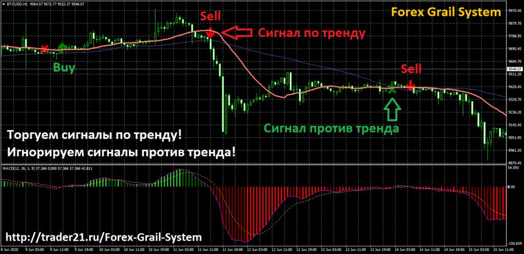 Стратегия форекс Forex Grail System - сигналы по ТС