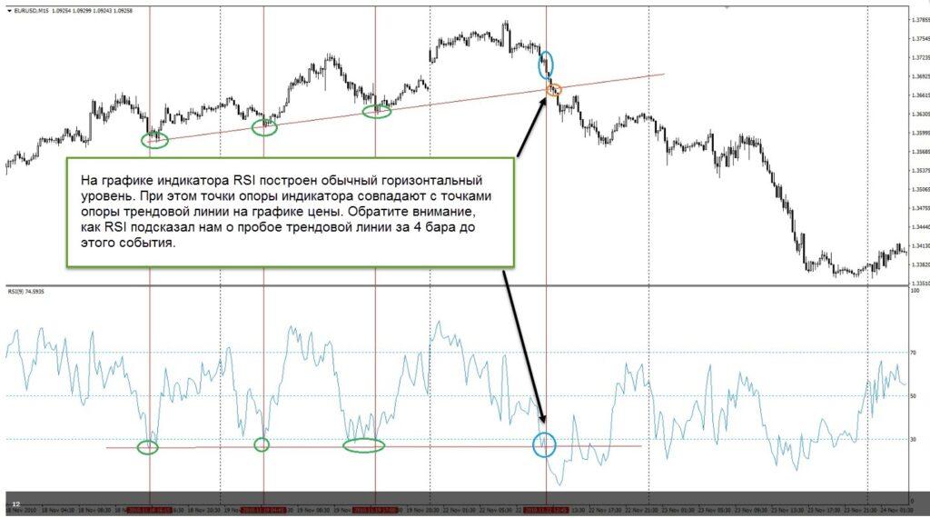 Как пользоваться форекс индикатором RSI стратегия