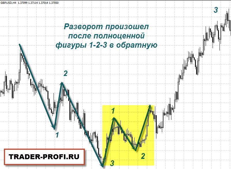 Фигура разворота тренда 1-2-3