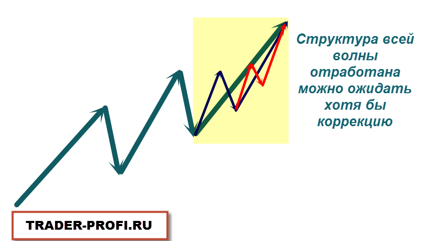 Разворот тренда. Фигура 1-2-3