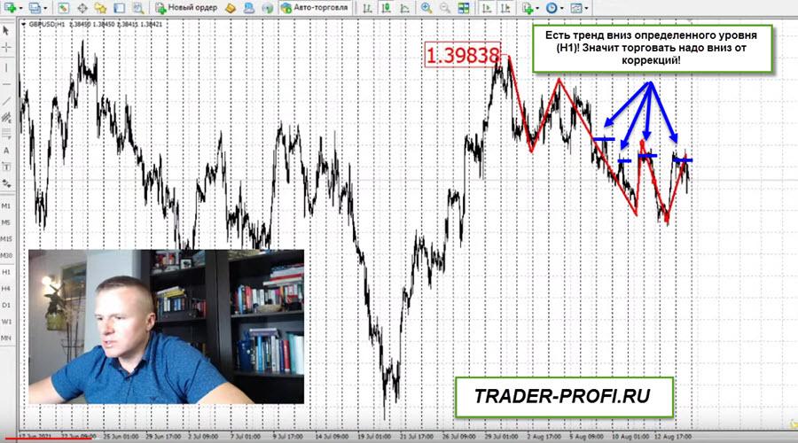 Правила торговли Половицкого! Торговля по тренду